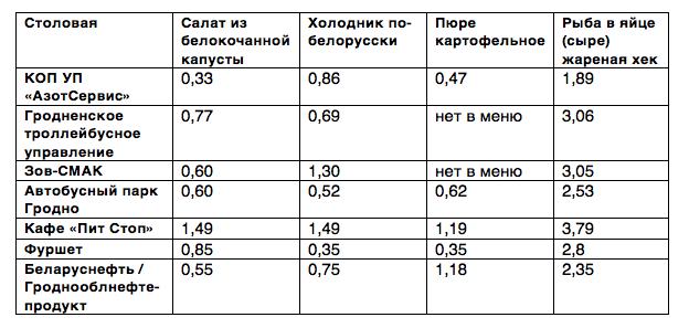 столовые гродно цены